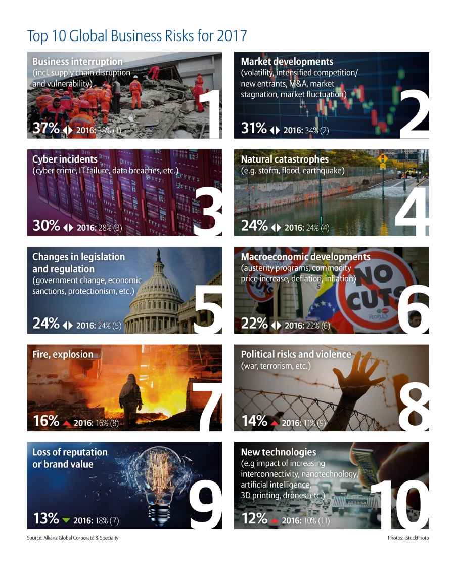 allianz-risk-barometer-2017-top-10-global-risks